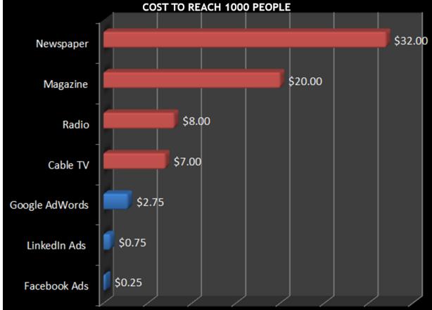 fb ad cost