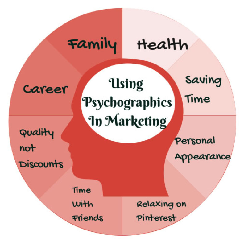 psychographic-snapshot