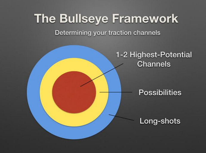 bullseye chart template - traction book review 19 ways to explode any business