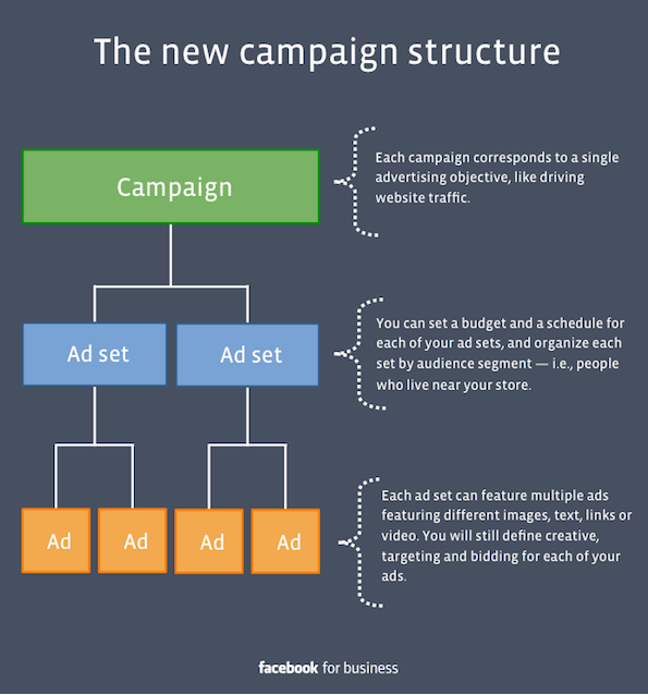 10 Mistakes To Avoid With Facebook Ads