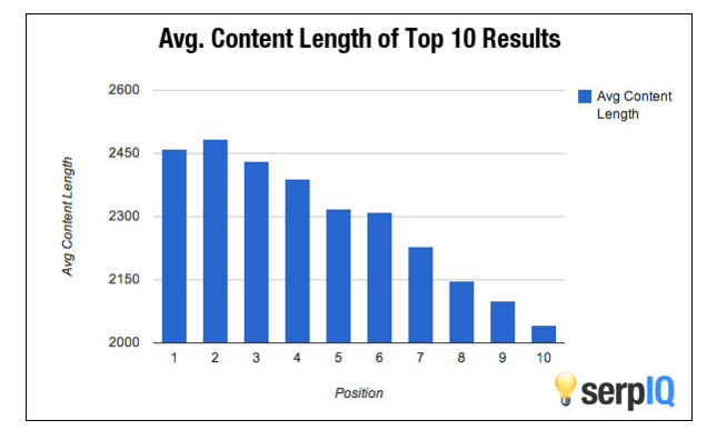 10 Reasons Why Content Marketing Will Explode Your Business