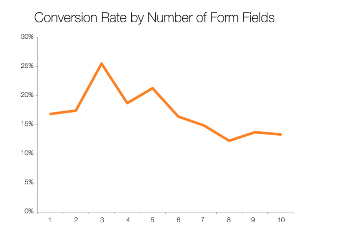 43 Fast Ways To Improve Your Website Conversion Rates
