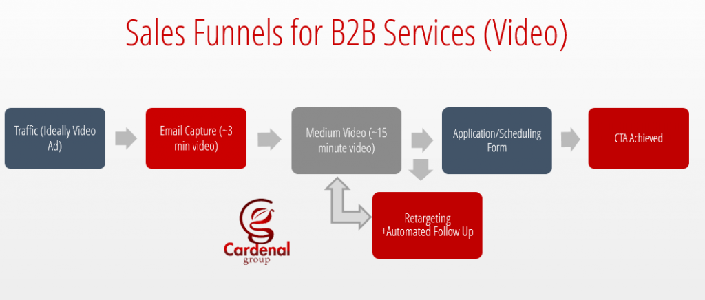 Sales Automation & Sales Funnels | The Cardenal Group