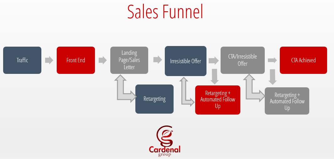 Sales Automation & Sales Funnels - The Cardenal Group