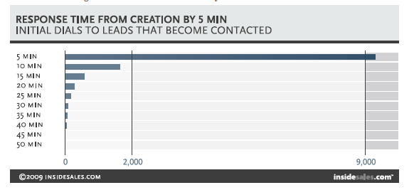 How To Kill Your Lead Generation Campaign